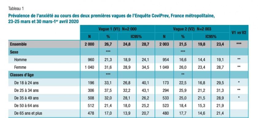 Post-covid-19 Une étude sur l'état mental des français